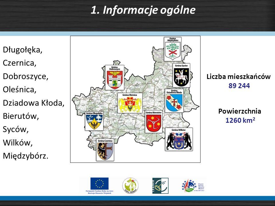 Lokalna Grupa Działania Dobra Widawa Ul.