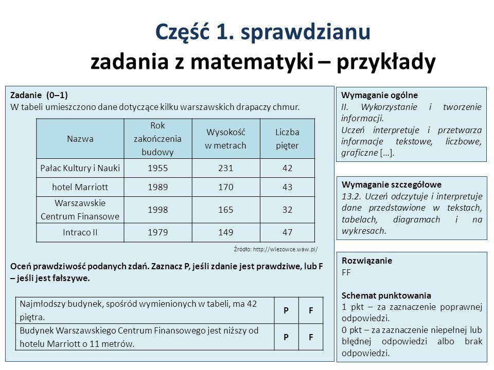 Część 1. sprawdzianu zadania z matematyki – przykłady 18 Zadanie (0–1) W tabeli umieszczono dane dotyczące kilku warszawskich drapaczy chmur. Źródło: