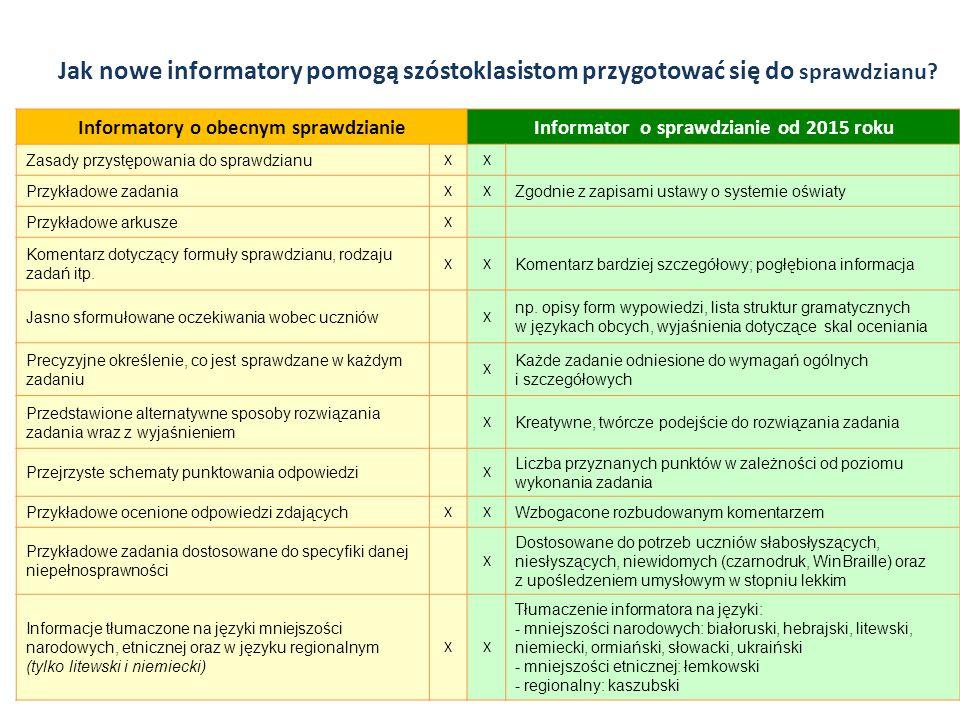 Jak nowe informatory pomogą szóstoklasistom przygotować się do sprawdzianu? 40 Informatory o obecnym sprawdzianieInformator o sprawdzianie od 2015 rok