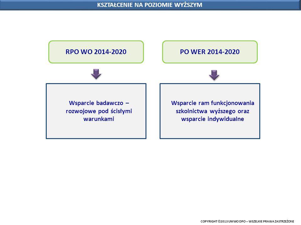 COPYRIGHT © 2013 UMWO DPO – WSZELKIE PRAWA ZASTRZEŻONE KSZTAŁCENIE NA POZIOMIE WYŻSZYM RPO WO 2014-2020 Wsparcie badawczo – rozwojowe pod ścisłymi war