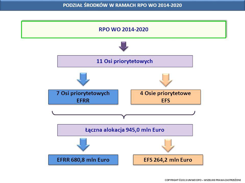 COPYRIGHT © 2013 UMWO DPO – WSZELKIE PRAWA ZASTRZEŻONE PODZIAŁ ŚRODKÓW W RAMACH RPO WO 2014-2020 RPO WO 2014-2020 11 Osi priorytetowych 7 Osi prioryte