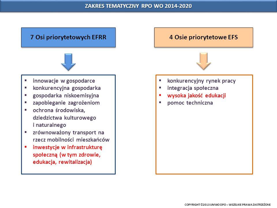 ZAKRES TEMATYCZNY RPO WO 2014-2020 COPYRIGHT © 2013 UMWO DPO – WSZELKIE PRAWA ZASTRZEŻONE 7 Osi priorytetowych EFRR 4 Osie priorytetowe EFS  innowacj