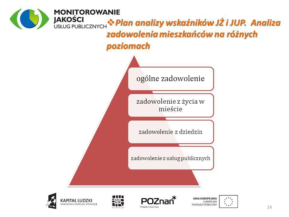  Plan analizy wskaźników JŻ i JUP. Analiza zadowolenia mieszkańców na różnych poziomach 14