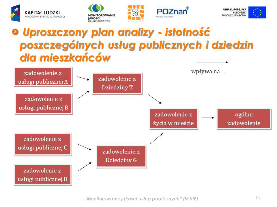 """""""Monitorowanie jakości usług publicznych (MJUP) Uproszczony plan analizy - istotność poszczególnych usług publicznych i dziedzin dla mieszkańców Uproszczony plan analizy - istotność poszczególnych usług publicznych i dziedzin dla mieszkańców 17 zadowolenie z usługi publicznej A zadowolenie z usługi publicznej B zadowolenie z usługi publicznej C zadowolenie z usługi publicznej D zadowolenie z Dziedziny T zadowolenie z Dziedziny G zadowolenie z życia w mieście ogólne zadowolenie wpływa na…"""