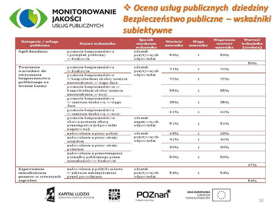  Ocena usług publicznych dziedziny Bezpieczeństwo publiczne – wskaźniki subiektywne 18
