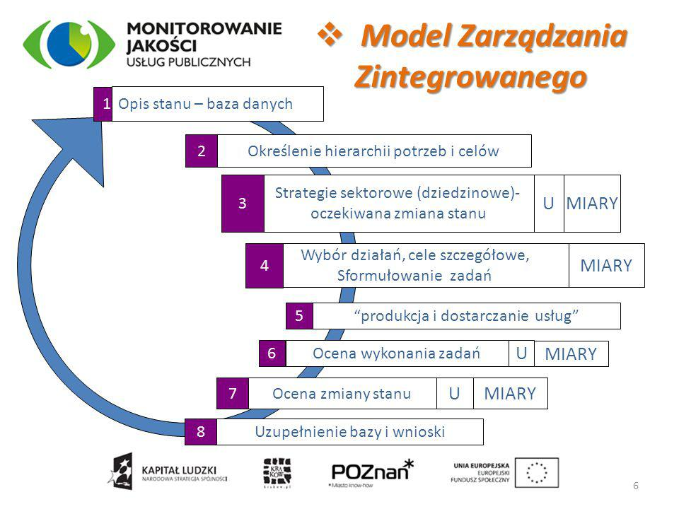 1 Określenie hierarchii potrzeb i celów2 Strategie sektorowe (dziedzinowe)- oczekiwana zmiana stanu U 3 MIARY Wybór działań, cele szczegółowe, Sformułowanie zadań MIARY 4 produkcja i dostarczanie usług 5 Ocena wykonania zadań U MIARY 6 Ocena zmiany stanu UMIARY 7 Uzupełnienie bazy i wnioski8 Opis stanu – baza danych  Model Zarządzania Zintegrowanego 6