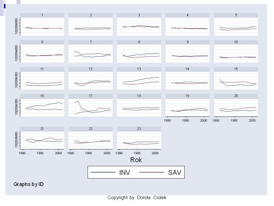 Copyright by Dorota Ciołek28 D.Ciołek 3) Istotności efektów w modelu RE cd.
