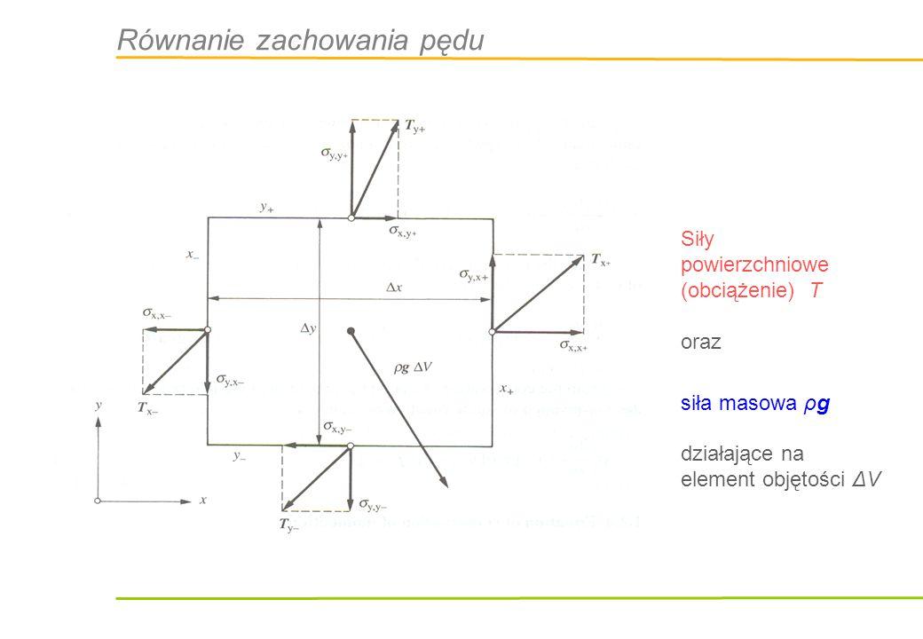 Równanie zachowania pędu Na każdej ścianie siłę można rozłożyć na składową normalną i styczną: Składowej normalnej siły odpowiada – naprężenie rozciągające Składowej stycznej – naprężenie ścinające