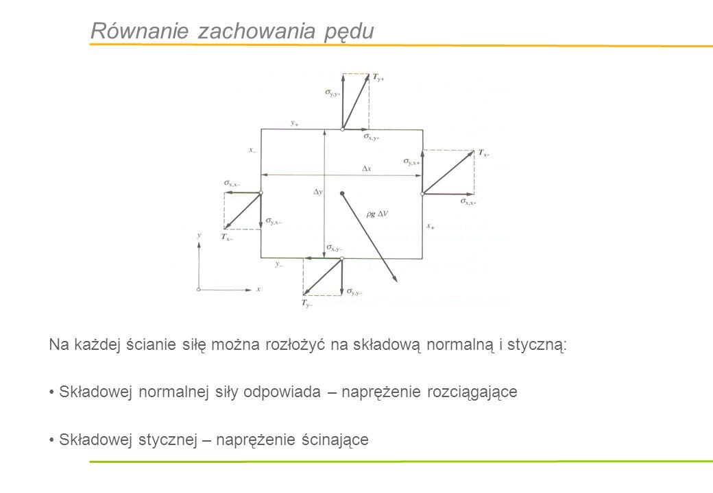 Równanie zachowania pędu Na każdej ścianie siłę można rozłożyć na składową normalną i styczną: Składowej normalnej siły odpowiada – naprężenie rozciąg