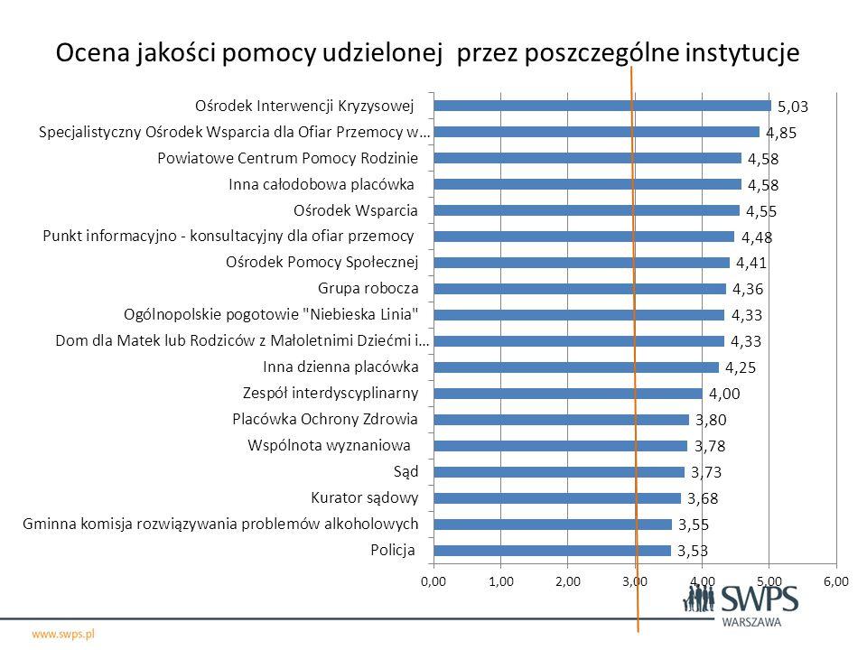 Ocena jakości pomocy udzielonej przez poszczególne instytucje