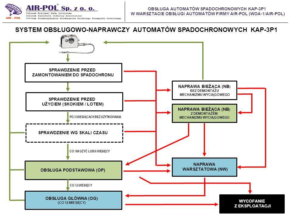 OBSŁUGA AUTOMATÓW SPADOCHRONOWYCH KAP-3P1 W WARSZTACIE OBSŁUGI AUTOMATÓW FIRMY AIR-POL (WOA-1/AIR-POL) SYSTEM OBSŁUGOWO-NAPRAWCZY AUTOMATÓW SPADOCHRONOWYCH KAP-3P1 SPRAWDZENIE PRZED ZAMONTOWANIEM DO SPADOCHRONU SPRAWDZENIE PRZED UŻYCIEM (SKOKIEM / LOTEM) SPRAWDZENIE WG SKALI CZASU OBSŁUGA PODSTAWOWA (OP) OBSŁUGA GŁÓWNA (OG) (CO 12 MIESIĘCY) NAPRAWA BIEŻĄCA (NB ) BEZ DEMONTAŻU MECHANIZMU WYCIĄGOWEGO NAPRAWA WARSZTATOWA (NW) NAPRAWA BIEŻĄCA (NB ) Z DEMONTAŻEM MECHANIZMU WYCIĄGOWEGO WYCOFANIE Z EKSPLOATACJI PO 3 MIESIĄCACH BEZ UŻYTKOWANIA CO 100 UŻYĆ LUB 6 MIESIĘCY CO 12 MIESIĘCY