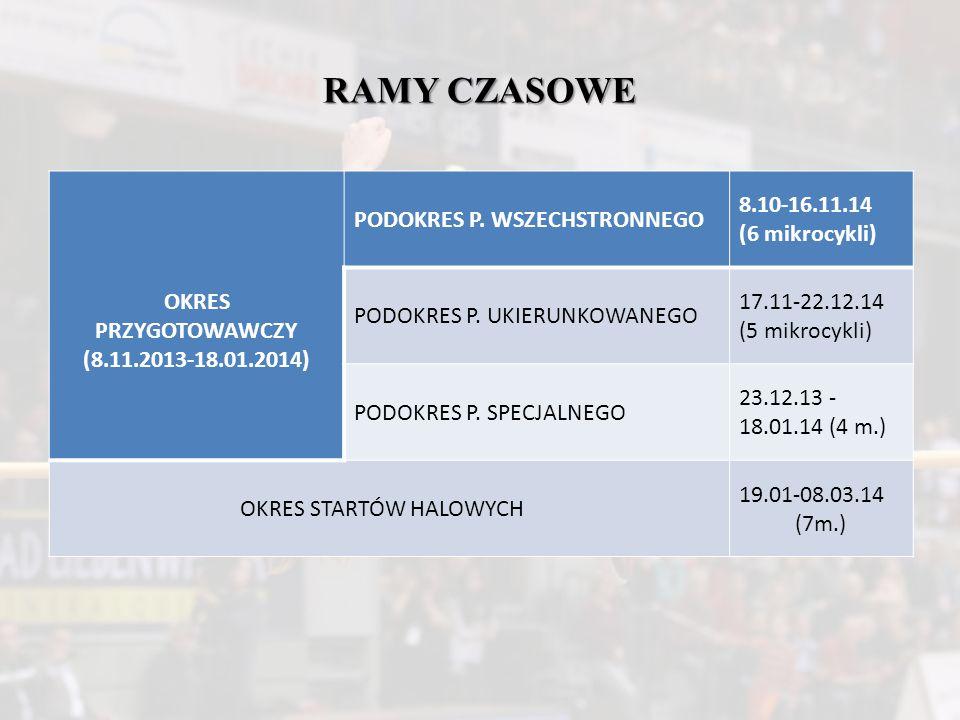 RAMY CZASOWE OKRES PRZYGOTOWAWCZY (8.11.2013-18.01.2014) PODOKRES P. WSZECHSTRONNEGO 8.10-16.11.14 (6 mikrocykli) PODOKRES P. UKIERUNKOWANEGO 17.11-22
