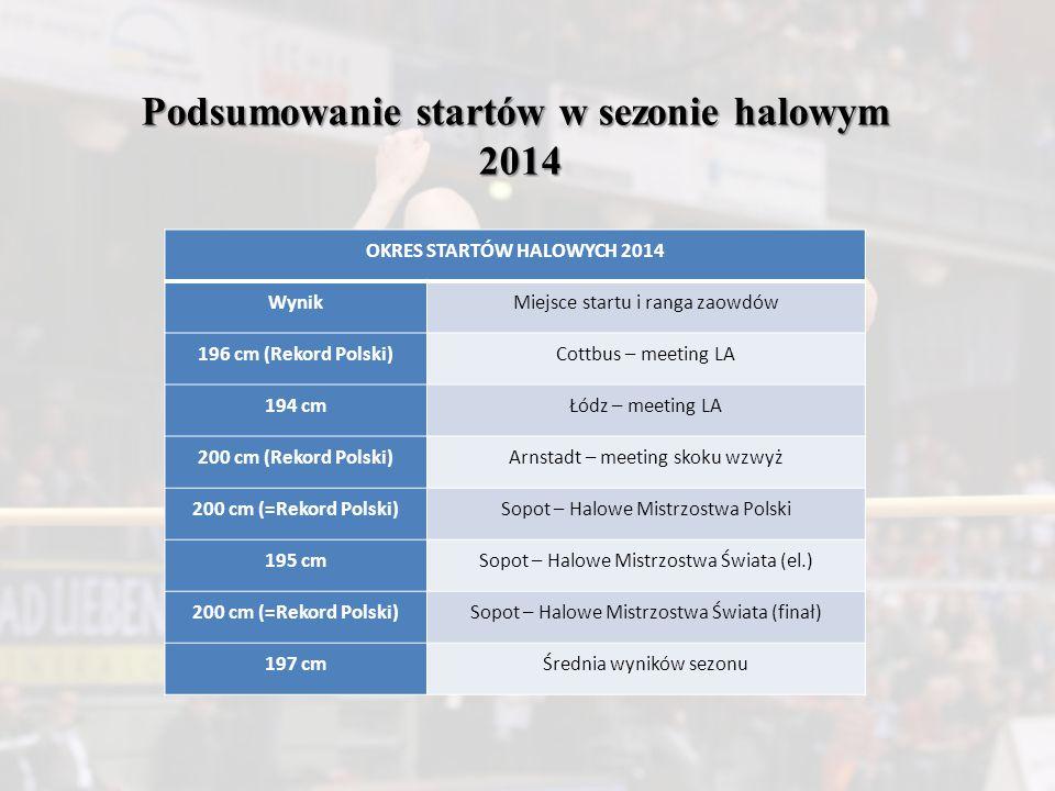 OKRES STARTÓW HALOWYCH 2014 WynikMiejsce startu i ranga zaowdów 196 cm (Rekord Polski)Cottbus – meeting LA 194 cmŁódz – meeting LA 200 cm (Rekord Pols