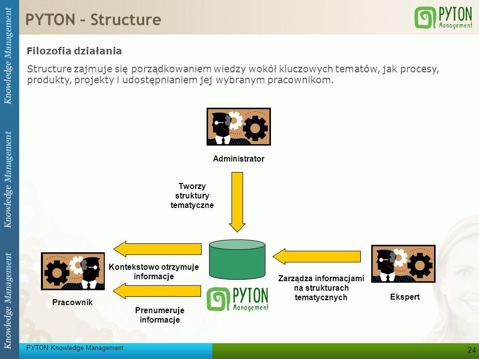 PYTON Knowledge Management 24 Filozofia działania Pracownik Kontekstowo otrzymuje informacje Prenumeruje informacje Ekspert Zarządza informacjami na s