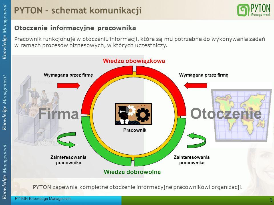 PYTON Knowledge Management 3 Otoczenie Firma PYTON – schemat komunikacji PYTON zapewnia kompletne otoczenie informacyjne pracownikowi organizacji. Oto