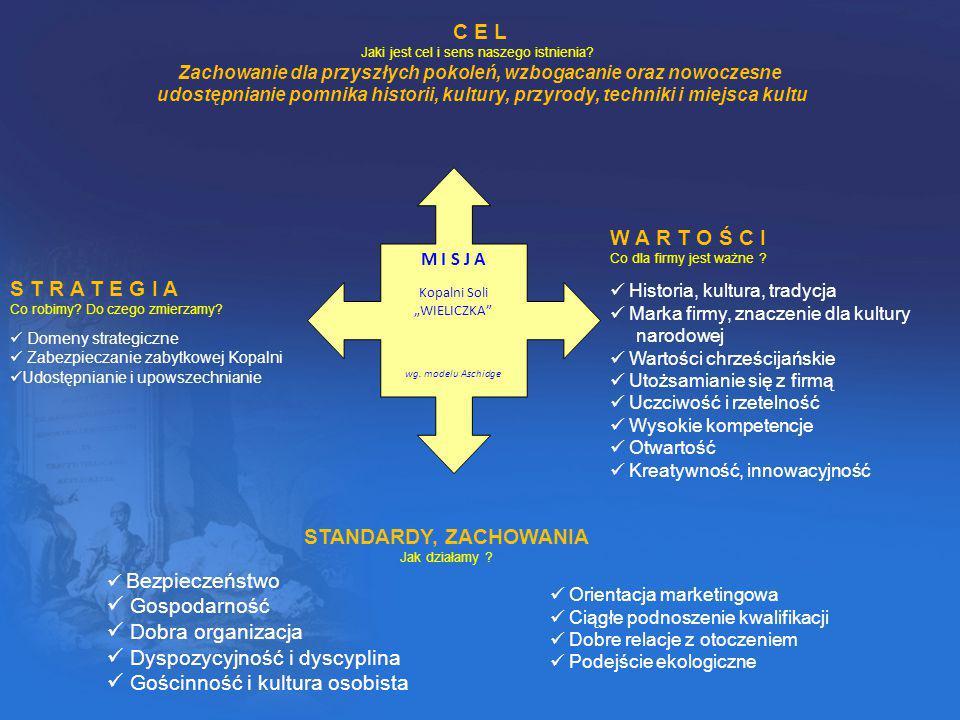 Najważniejsze cele kierunkowe organizacji I.