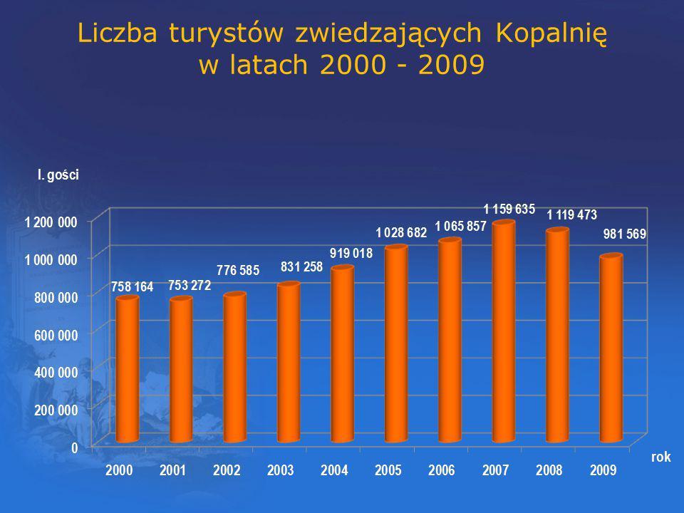 Liczba turystów krajowych i zagranicznych zwiedzających Kopalnię w latach 2000 - 2009