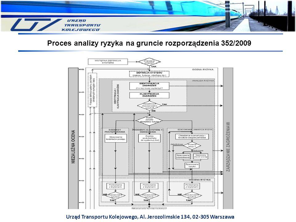 Urząd Transportu Kolejowego, Al. Jerozolimskie 134, 02-305 Warszawa Proces analizy ryzyka na gruncie rozporządzenia 352/2009