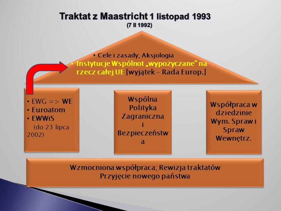EWG => WE Euroatom EWWiS (do 23 lipca 2002) EWG => WE Euroatom EWWiS (do 23 lipca 2002) Wspólna Polityka Zagraniczna i Bezpieczeństw a Wspólna Polityka Zagraniczna i Bezpieczeństw a Współpraca w dziedzinie Wym.