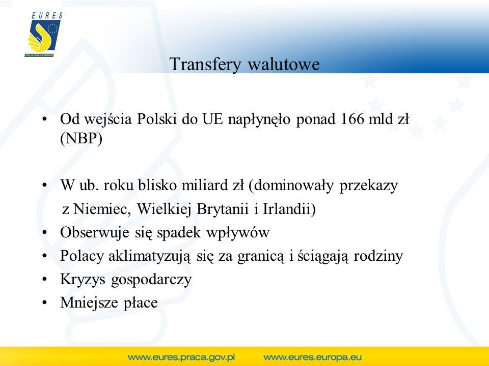 Transfery walutowe Od wejścia Polski do UE napłynęło ponad 166 mld zł (NBP) W ub. roku blisko miliard zł (dominowały przekazy z Niemiec, Wielkiej Bryt