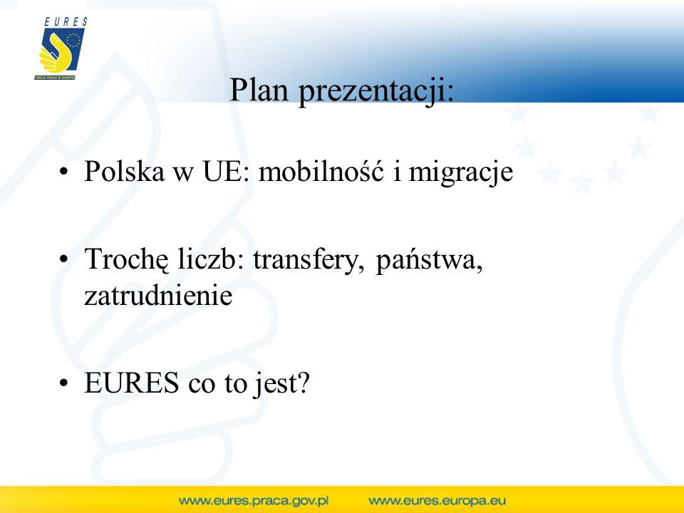 Akcesja Polski do UE 01.05.2004 r.Proces integracji rozpoczął się w 1994 r.