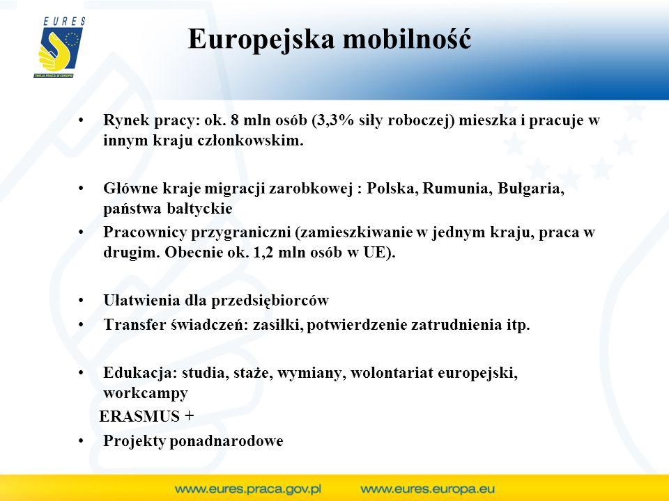 Polska strona EURES www.eures.praca.gov.pl