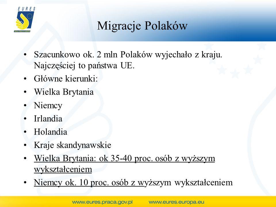 Migracje Polaków Szacunkowo ok. 2 mln Polaków wyjechało z kraju. Najczęściej to państwa UE. Główne kierunki: Wielka Brytania Niemcy Irlandia Holandia