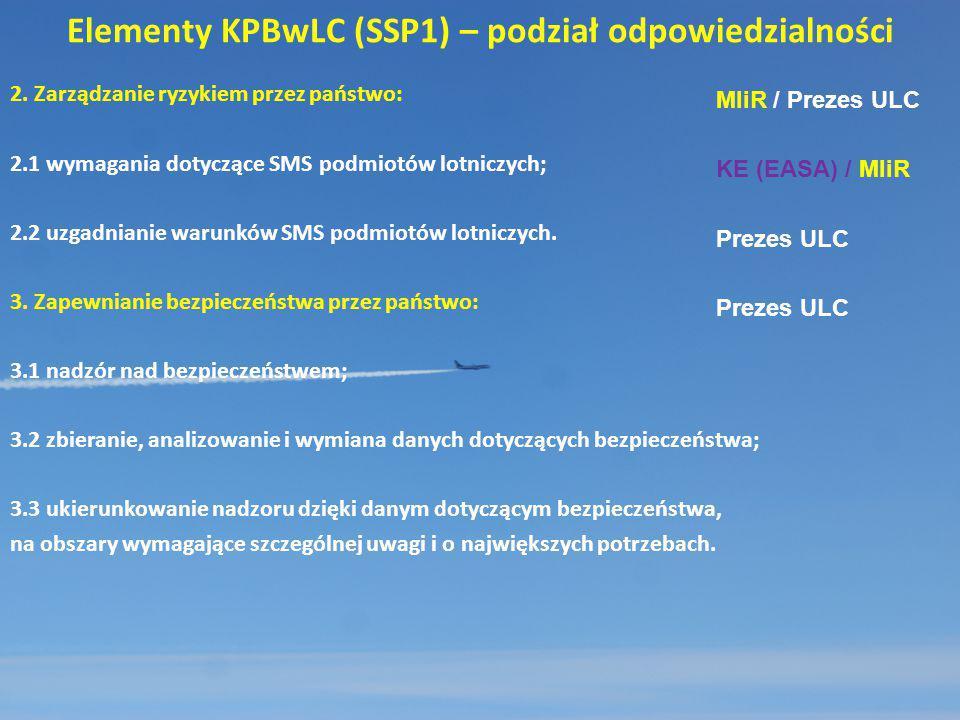 Elementy KPBwLC (SSP1) – podział odpowiedzialności 2. Zarządzanie ryzykiem przez państwo: 2.1 wymagania dotyczące SMS podmiotów lotniczych; 2.2 uzgadn