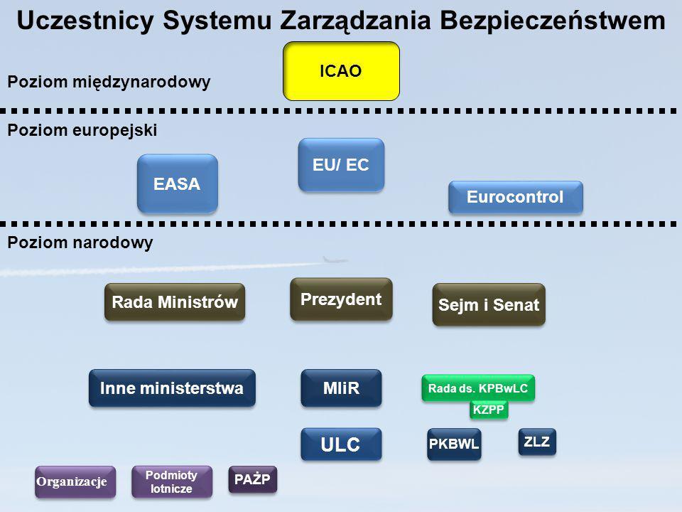ULC Prezydent Poziom narodowy Poziom europejski Poziom międzynarodowy EASA Eurocontrol ICAO Podmioty lotnicze Podmioty lotnicze PKBWL Uczestnicy Syste