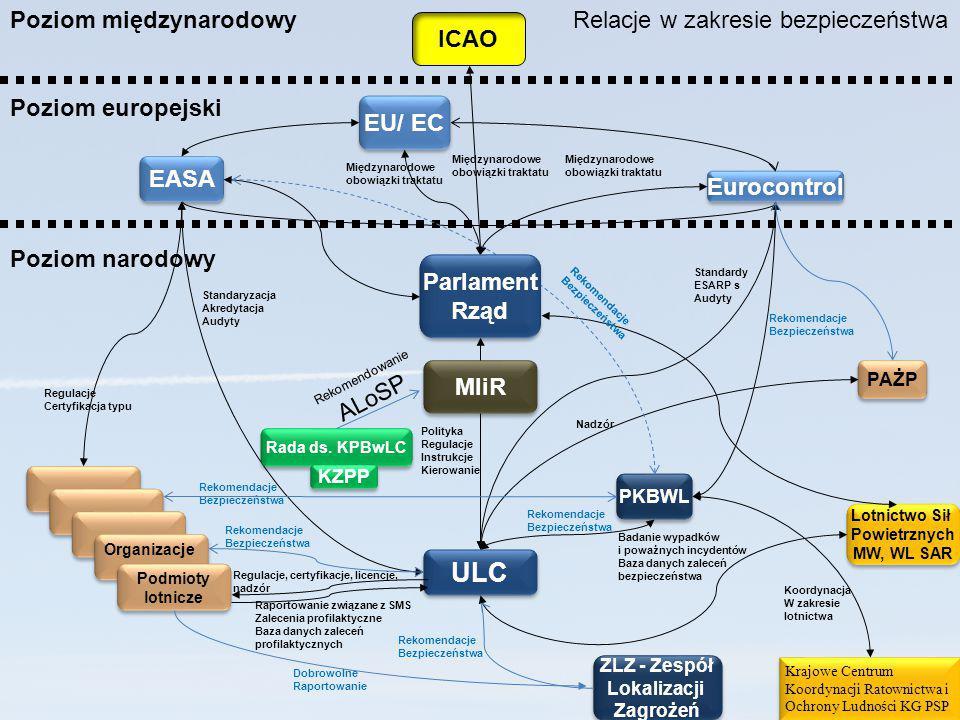 ULC Poziom narodowy Poziom europejski Poziom międzynarodowy EASA Eurocontrol ICAO Podmioty lotnicze Podmioty lotnicze Lotnictwo Sił Powietrznych MW, W