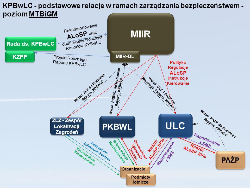 ULC Podmioty lotnicze Podmioty lotnicze PKBWL KPBwLC - podstawowe relacje w ramach zarządzania bezpieczeństwem - poziom MTBiGM Rekomendacje Bezpieczeń
