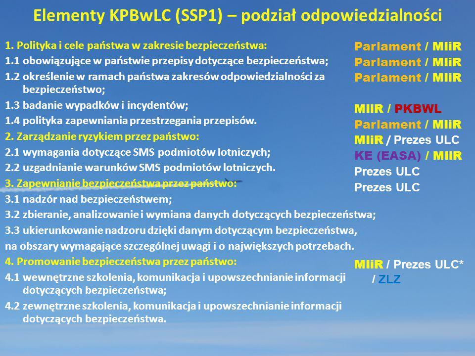 Elementy KPBwLC (SSP1) – podział odpowiedzialności 1. Polityka i cele państwa w zakresie bezpieczeństwa: 1.1 obowiązujące w państwie przepisy dotycząc