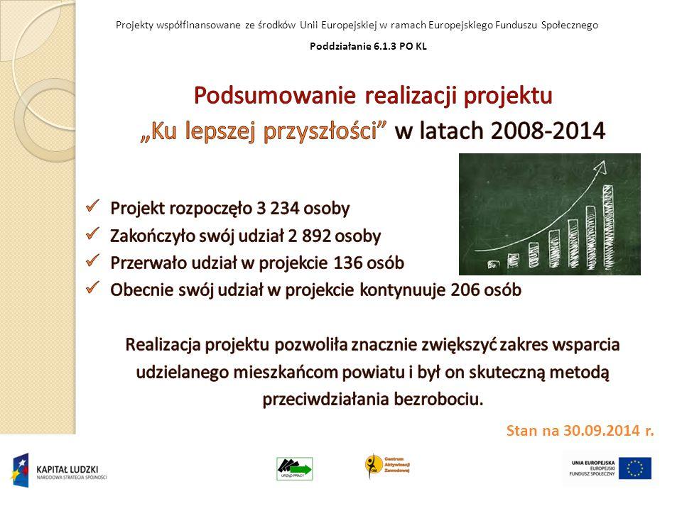 Projekty współfinansowane ze środków Unii Europejskiej w ramach Europejskiego Funduszu Społecznego Poddziałanie 6.1.3 PO KL Stan na 30.09.2014 r.