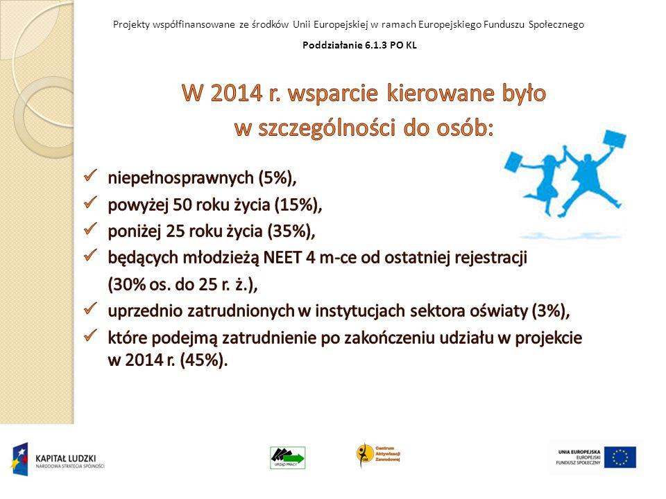 Projekty współfinansowane ze środków Unii Europejskiej w ramach Europejskiego Funduszu Społecznego Poddziałanie 6.1.3 PO KL