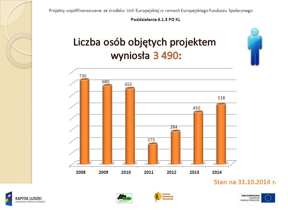 Projekty współfinansowane ze środków Unii Europejskiej w ramach Europejskiego Funduszu Społecznego Poddziałanie 6.1.3 PO KL Stan na 31.10.2014 r.