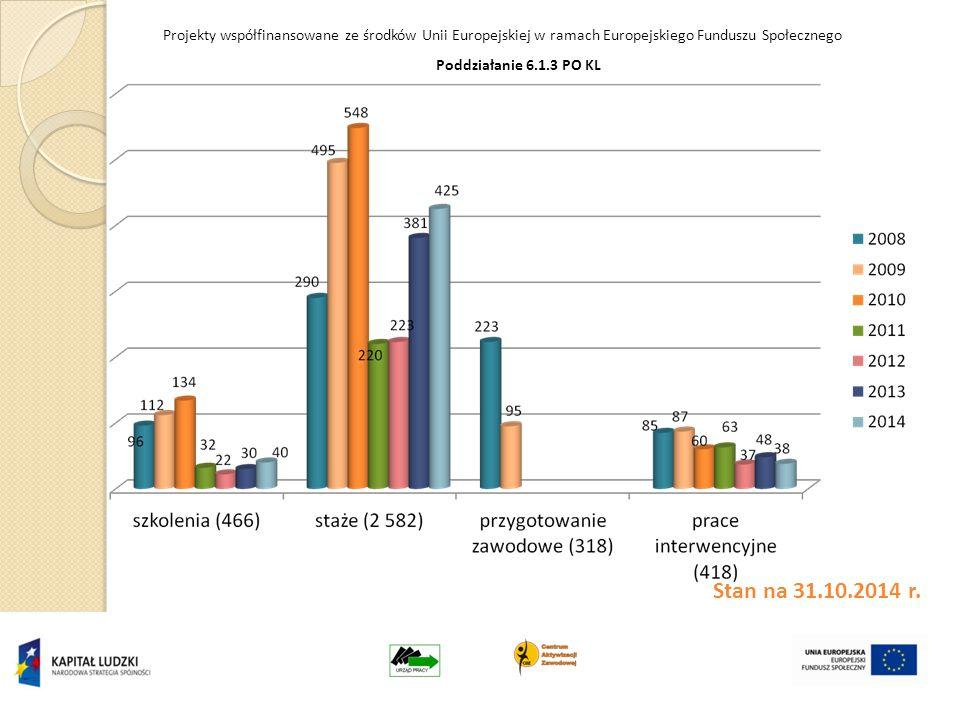 Projekty współfinansowane ze środków Unii Europejskiej w ramach Europejskiego Funduszu Społecznego Stan na 31.10.2014 r.