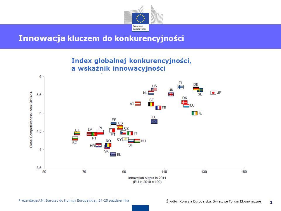 2 Aby wysunąć się na prowadzenie w skali globalnej, UE potrzebuje… Uniwersytetów światowej renomy Liczba uniwersytetów na liście stu najlepszych na świecie (Shanghai index, 2013) Doktorów z kwalifikacjami dla przemysłu Udział naukowców w sektorze biznesowym (procent wszystkich badaczy, 2010) Doskonałości w nauce Liczba Nagród Nobla zdobytych przez naukowców w ostatnich 20 latach (1994 – 2013) Lepszego przekazu wiedzy pomiędzy uczelniami, a przemysłem Liczba zgłoszeń patentowych na 1 mln osób (2011) Prezentacja J.M.