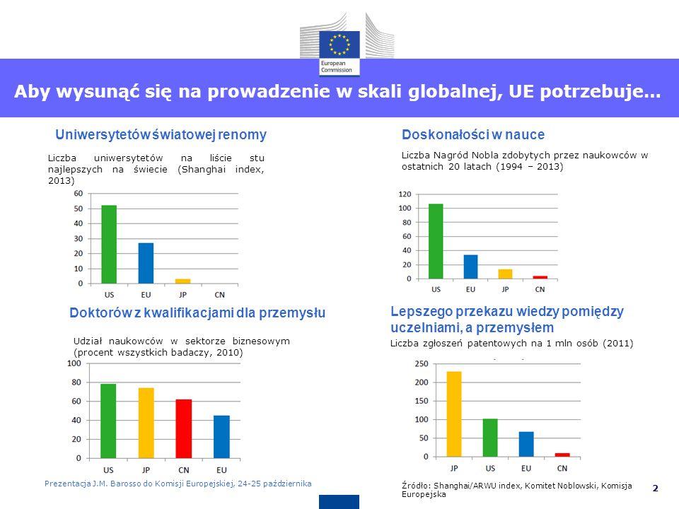 3 Private and financial sector indebtedness Unia Europejska ma silną bazę naukową Publikacje naukowe w ostatniej dekadzie Liczba publikacji naukowych, 2000-2011 Najczęściej cytowane publikacje 10% z najczęściej cytowanych publikacji naukowych z 2008 w latach 2008-2011 Prezentacja J.M.