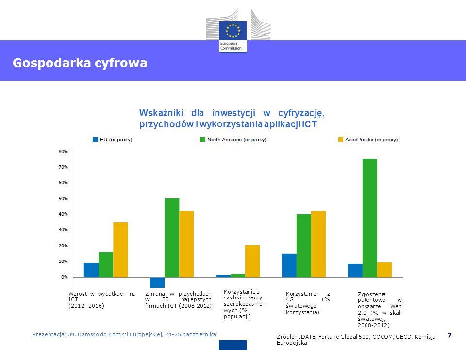 8 Europe 2020 targets Euro Plus Pact commitments Gospodarka cyfrowa Liczba najlepszych światowych firm w ICT (liderzy innowacji) pod względem rodzaju działalności (2012) Świat UE USA Prezentacja J.M.