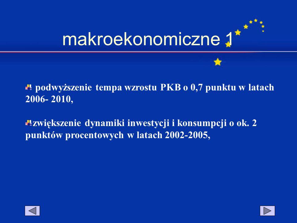 makroekonomiczne 1 podwyższenie tempa wzrostu PKB o 0,7 punktu w latach 2006- 2010, zwiększenie dynamiki inwestycji i konsumpcji o ok. 2 punktów proce