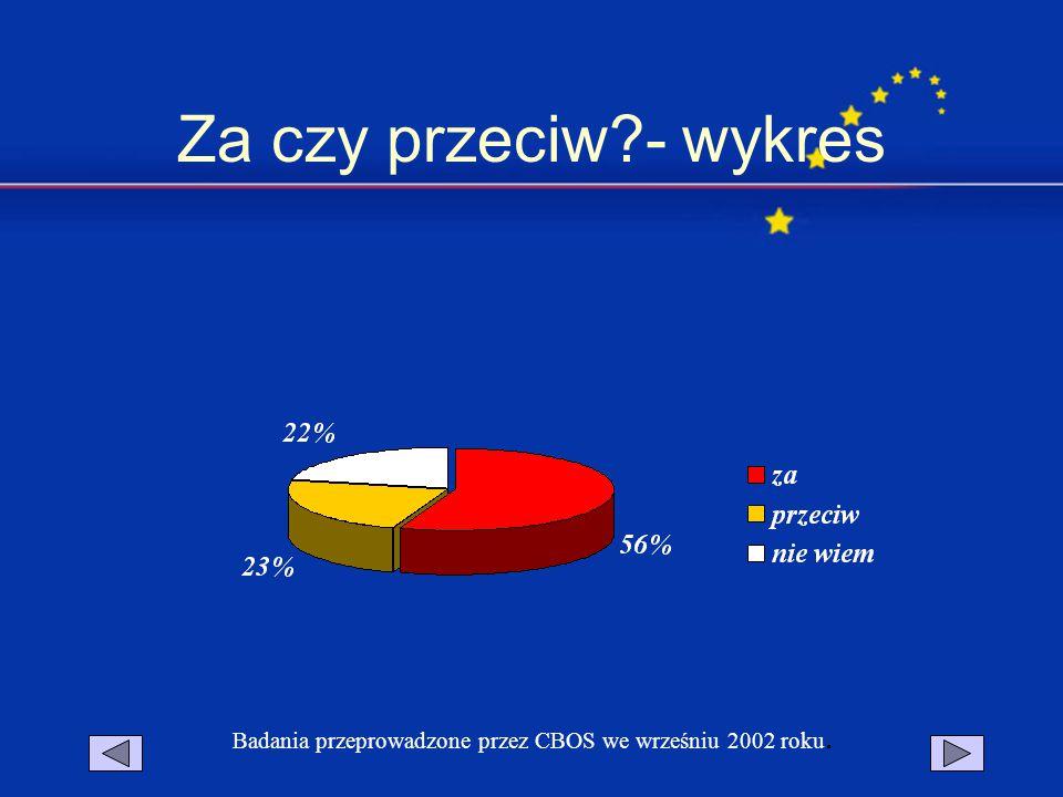 Za czy przeciw?- wykres Badania przeprowadzone przez CBOS we wrześniu 2002 roku.
