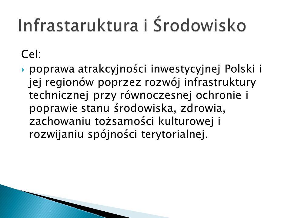Cel:  poprawa atrakcyjności inwestycyjnej Polski i jej regionów poprzez rozwój infrastruktury technicznej przy równoczesnej ochronie i poprawie stanu środowiska, zdrowia, zachowaniu tożsamości kulturowej i rozwijaniu spójności terytorialnej.