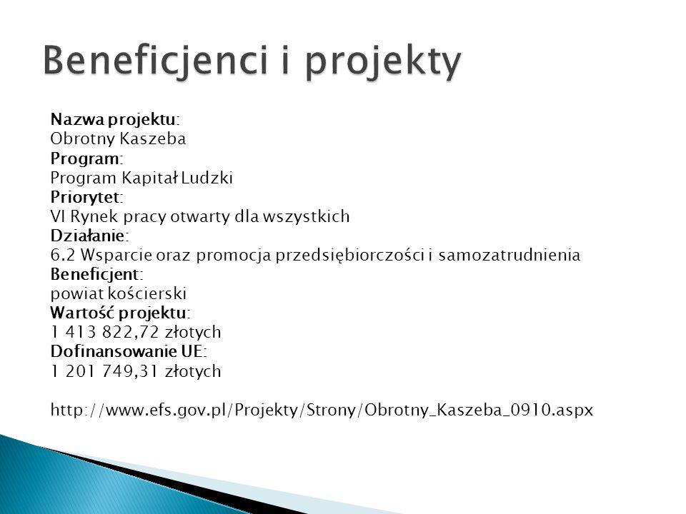 Nazwa projektu: Obrotny Kaszeba Program: Program Kapitał Ludzki Priorytet: VI Rynek pracy otwarty dla wszystkich Działanie: 6.2 Wsparcie oraz promocja przedsiębiorczości i samozatrudnienia Beneficjent: powiat kościerski Wartość projektu: 1 413 822,72 złotych Dofinansowanie UE: 1 201 749,31 złotych http://www.efs.gov.pl/Projekty/Strony/Obrotny_Kaszeba_0910.aspx