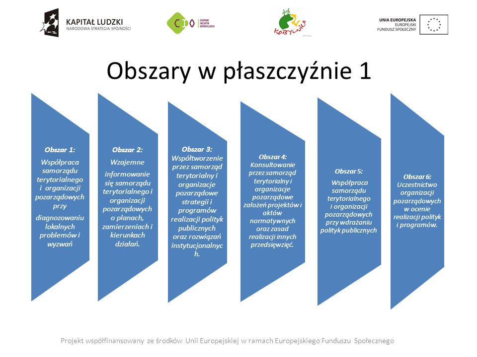 Obszary w płaszczyźnie 1 Obszar 2: Wzajemne informowanie się samorządu terytorialnego i organizacji pozarządowych o planach, zamierzeniach i kierunkach działań.