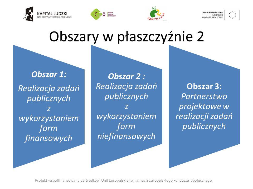Obszary w płaszczyźnie 2 Obszar 1: Realizacja zadań publicznych z wykorzystaniem form finansowych Obszar 2 : Realizacja zadań publicznych z wykorzystaniem form niefinansowych Obszar 3: Partnerstwo projektowe w realizacji zadań publicznych Projekt współfinansowany ze środków Unii Europejskiej w ramach Europejskiego Funduszu Społecznego