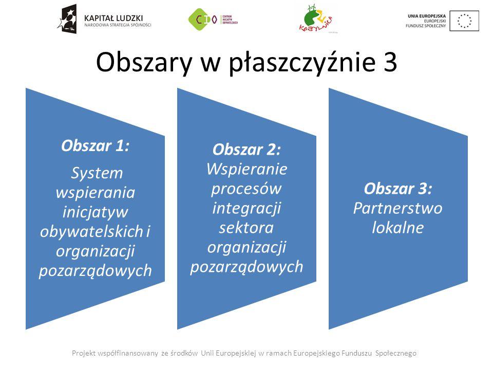 Obszary w płaszczyźnie 3 Obszar 1: System wspierania inicjatyw obywatelskich i organizacji pozarządowych Obszar 2: Wspieranie procesów integracji sektora organizacji pozarządowych Obszar 3: Partnerstwo lokalne Projekt współfinansowany ze środków Unii Europejskiej w ramach Europejskiego Funduszu Społecznego