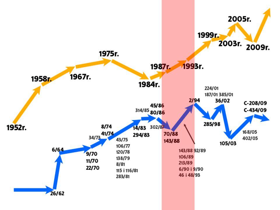1987 r.- Jednolity Akt Europejski Data podpisania: 17 lutego 1986 r.