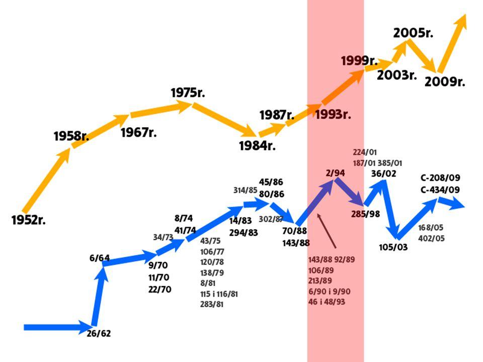 1993 r.- Tr aktat z Maastricht Data podpisania: 7 lutego 1992 r.