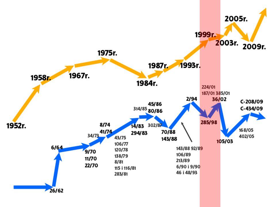 1999 r.- Traktat z Amsterdamu Data podpisania: 2 października 1997 r.