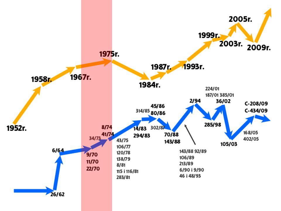 1967 r.– Traktat Fuzyjny Data podpisania: 8 kwietnia 1965 r.